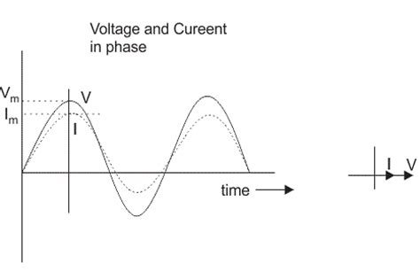 what is a phasor diagram rl series circuit lekule