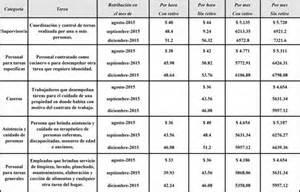 sueldo para cuidado de persona 2016 servicio dom 233 stico escala salarial 2015 2016 gaes