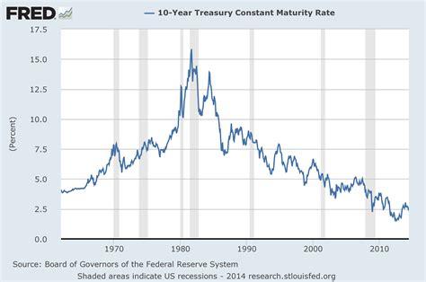 yield diagram the bond june 2014 update