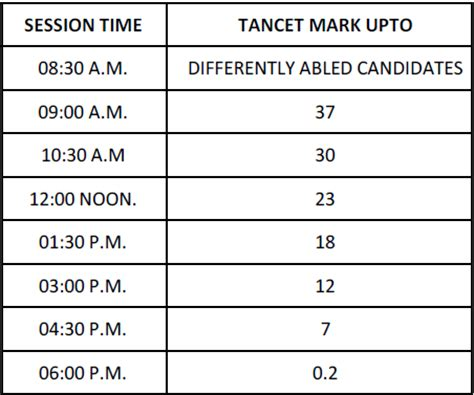 Tn Mba Counselling 2017 by Mba Counselling Schedule 2013 Jpr Notes