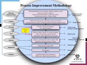 Project Improvement Plan Template by Supply Chain Process Improvement Methodology V1