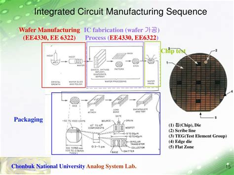 integrated circuits manufacturing ppt 반도체 집적회로 설계 powerpoint presentation id 3711456