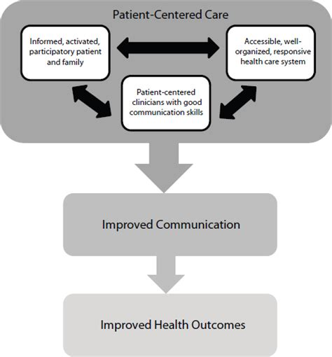 Mba For Healthcare Delivery And Patient Outcomes by 3 Patient Centered Communication And Shared Decision