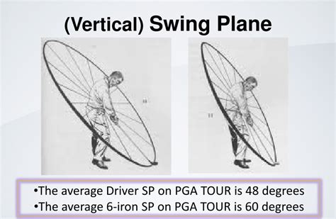 vertical swing plane trackman scott sackett