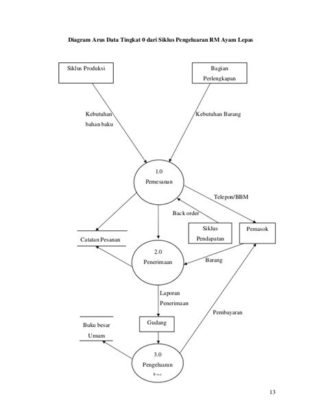 layout pabrik minyak goreng diagram aliran data siklus produksi choice image how to