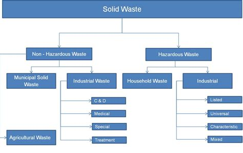 file solid waste types jpg wikimedia commons