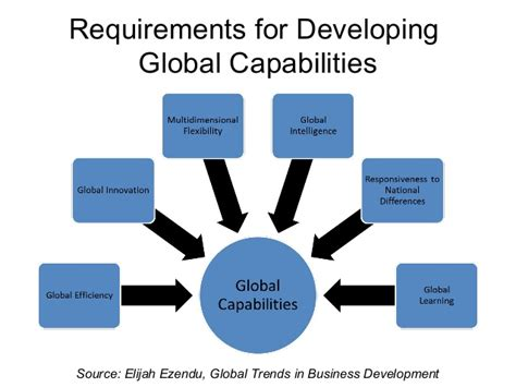 Wharton Mba Degree Requirements Total Cus by Developing Global Capabilities