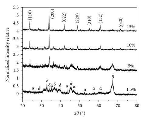 xrd pattern for al2o3 a xrd patterns of the as synthesized red emitting