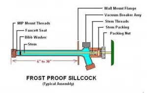Frost Free Faucet Leak How To Fix A Leaking Frost Proof Faucet
