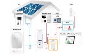 tesla begins alerting 1st general us powerwall customers installations starting in june electrek