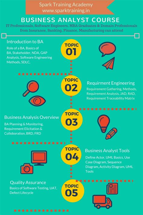 Engineering Ba Then Mba by Business Analyst In Chennai Business Analyst Course