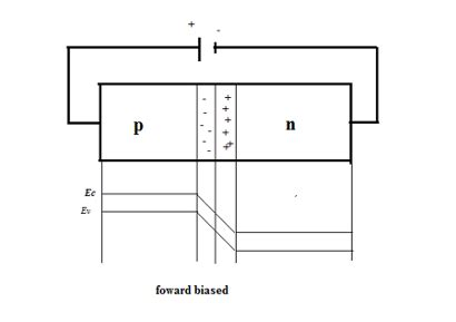 draw energy level diagram q3 draw energy level diagram for unbiased p n