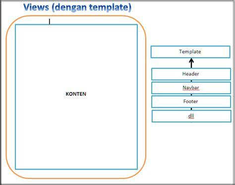 template layout in codeigniter cara membuat template site pada codeigniter cah bagus