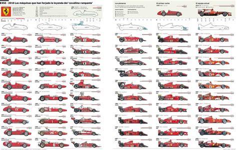 Ferrari F1 History by Ferrari Formula 1 Evolution 1950 2010 Silodrome