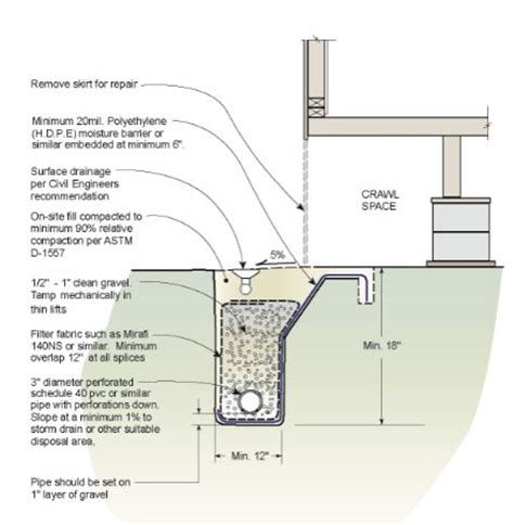 c section leaking french drains can save a homeowner thousands of dollars