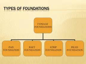 type of foundation foundation ppt