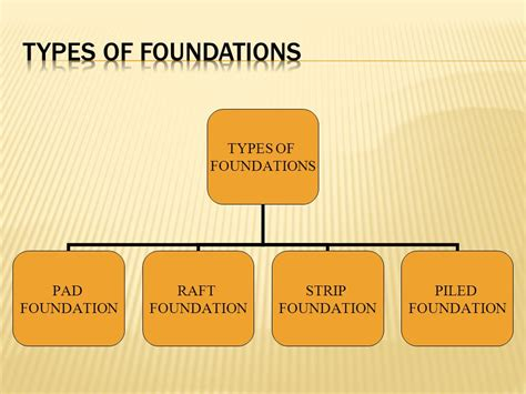 type of foundation foundation ppt video online download