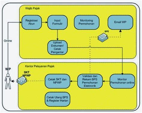 cara membuat npwp melalui online tata cara pendaftaran npwp online dengan sistem e