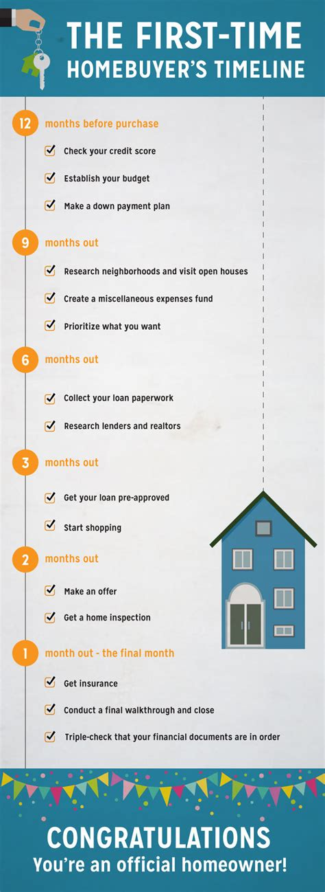 steps to follow when buying a house the first time homebuyer s timeline