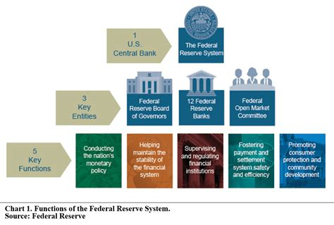 frb whats next federal reserve system the federal reserve s next move search for a graceful