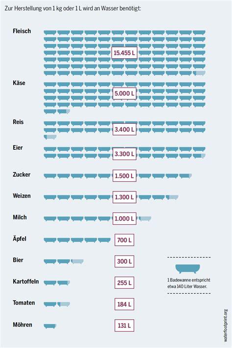 Wasserverbrauch 2 Personen Haushalt Jahr 5337 by Datei Wasserverbrauch Pro Kilo Png