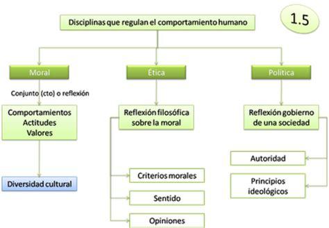 educacin civicamoral y poltica 1 secundaria on the road 2013 2014 educaci 211 n etico c 205 vica moral