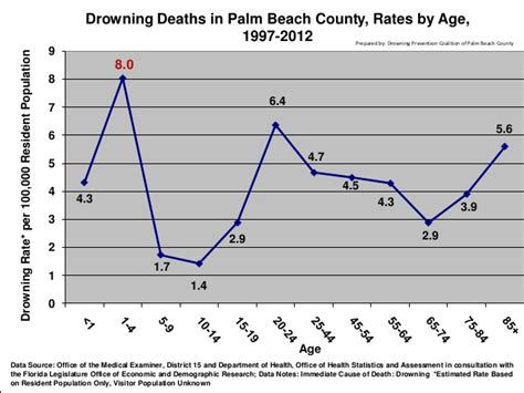 bathtub drowning statistics bathtub drowning statistics maximizing your water safety drowning prevention efforts