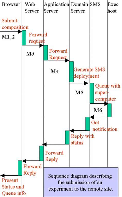java flowchart exle java swimlane diagram workflow diagram elsavadorla