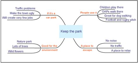 Spider Diagram For Essay Planning by Ks3 Bitesize Preparing Planning And Checking Revision Page 4