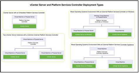 vmwareguruz vcenter server  platform services