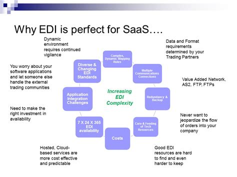 For Edi hosted edi outsourcing