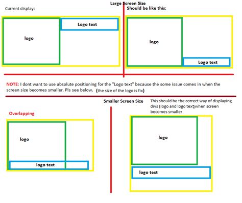 css tutorial div positioning html css divs for responsive screen sizes stack overflow