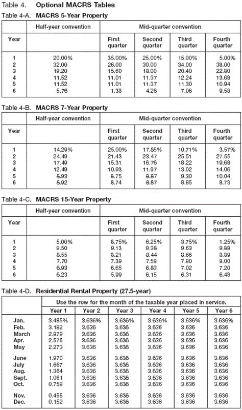 Irs Depreciation Tables by Publication 527 2006 Residential Rental Property