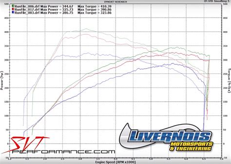 Car Dyno Types by 2017 Ford Focus Rs Dyno Sheet Details Dragtimes
