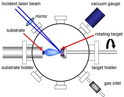 how pld laser based fabrication of graphene intechopen