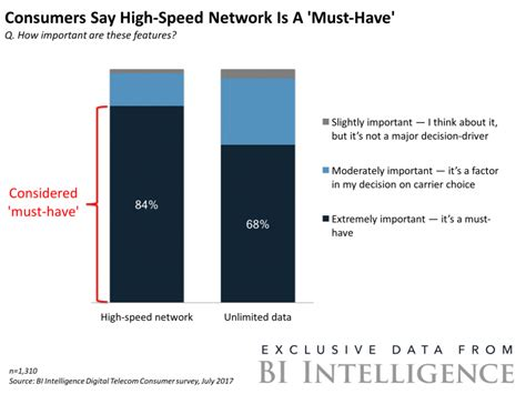 mobile network key telecoms should pay attention to network speeds business