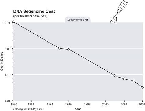 illumina sequencing cost whole genome sequencing to cost only 1 000 by end of 2009