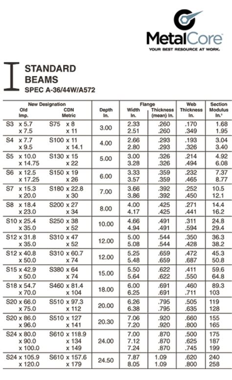 standard i beam sections standard steel channel section dimensions crafts