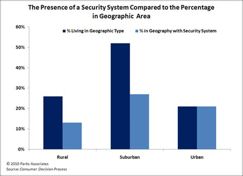 home systems home security analysis and forecasts