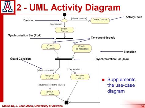 diagram tutorial pin uml activity diagram exle on