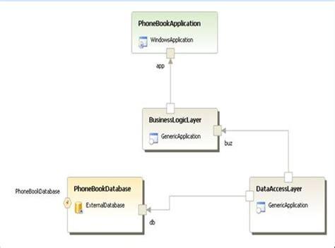 net provider pattern provider design patterns in net 2 0 codeproject
