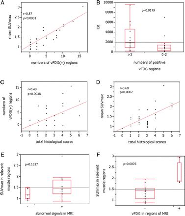 f creatine kinase total serum clinical values of fdg pet in polymyositis and