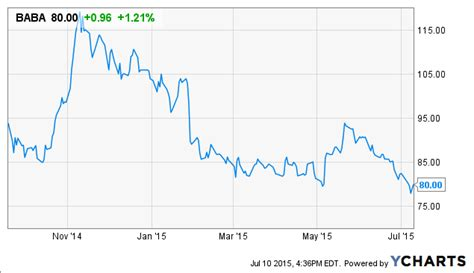 alibaba stock price what to expect ahead of alibaba group holding ltd s first