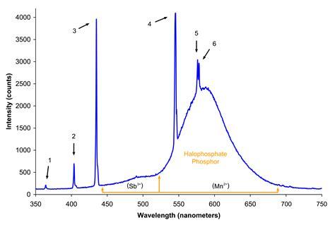 spectrum fluorescent light file spectrum of halophosphate type fluorescent bulb