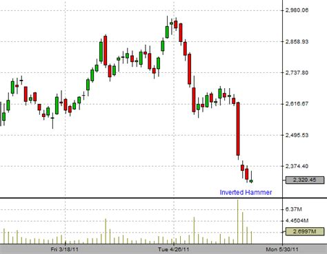 candlestick pattern of sbi best foreign exchange rates for cash indian stock