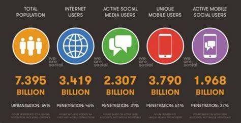activit駸 des si鑒es sociaux les 50 chiffres 224 conna 238 tre sur les m 233 dias sociaux en 2017