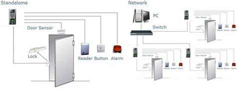 Best Seller Fingerprint Solution X 304 solution x304 absensi sidik jari cctv
