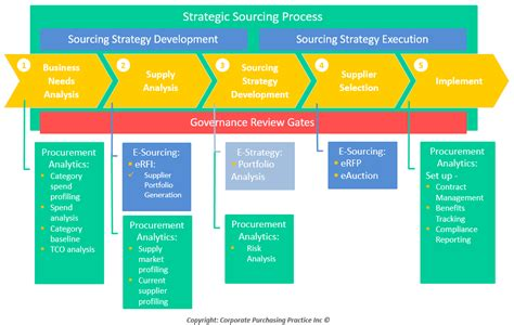 Influence Business Goals And Priorities With E Enabled Sourcing