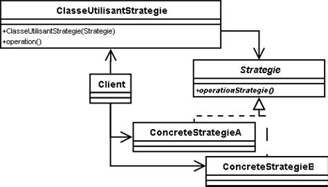 java design pattern strategy strategie nfp121 programmation avanc 233 e