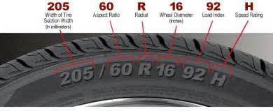 Car Tire Numbers What Do They Trazano Tires Tire Size Understanding